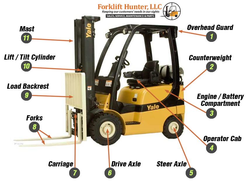 Yale Forklift Parts Diagram